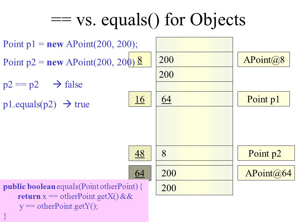 == vs. equals() for Objects 200 APoint@8 64 200 16 48 8 Point p1 APoint@64 8Point p2 64 Point p2 = new APoint(200, 200) Point p1 = new APoint(200, 200