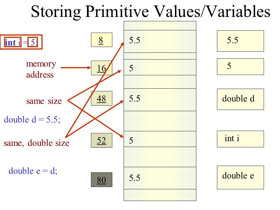 Storing Primitive Values/Variables 5 5.5 48 double d 52 int i 80 double e 85.5 5 16 5 int i = 5; memory address double d = 5.5; same size same, double