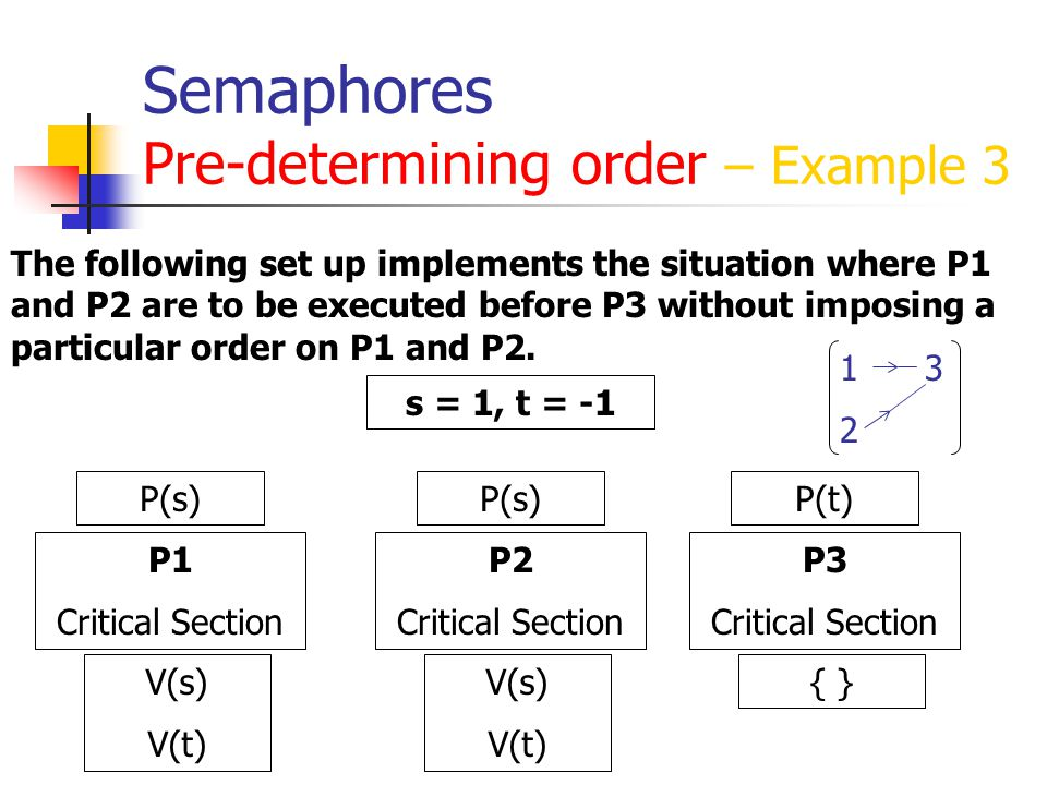 Semaphores Pre-determining order – Example 3 The following set up implements the situation where P1 and P2 are to be executed before P3 without imposing a particular order on P1 and P2.