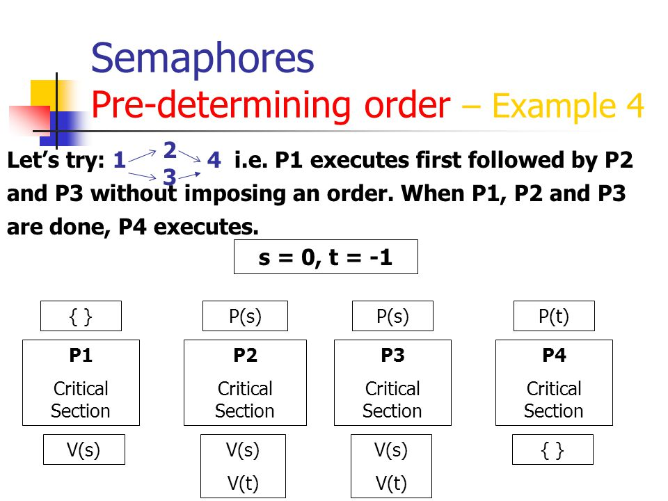 Semaphores Pre-determining order – Example 4 Let's try: 1 4 i.e.