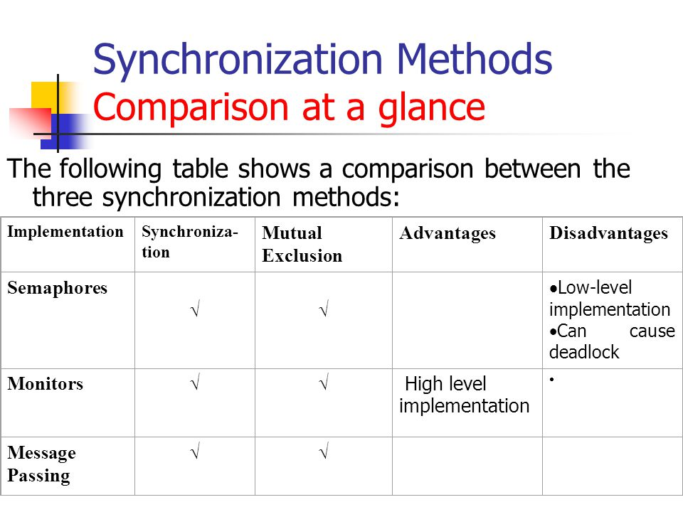 Synchronization Methods Comparison at a glance The following table shows a comparison between the three synchronization methods: ImplementationSynchroniza- tion Mutual Exclusion AdvantagesDisadvantages Semaphores   Low-level implementation  Can cause deadlock Monitors  High level implementation  Message Passing 