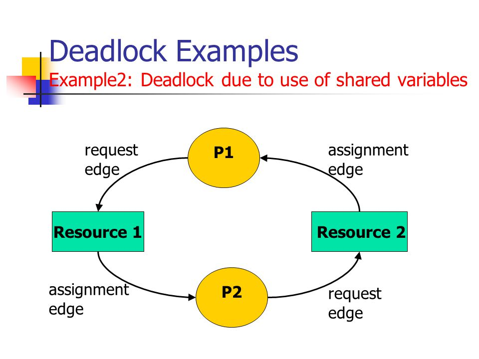 Deadlock Examples Example2: Deadlock due to use of shared variables P1 P2 Resource 1Resource 2 request edge request edge assignment edge assignment edge