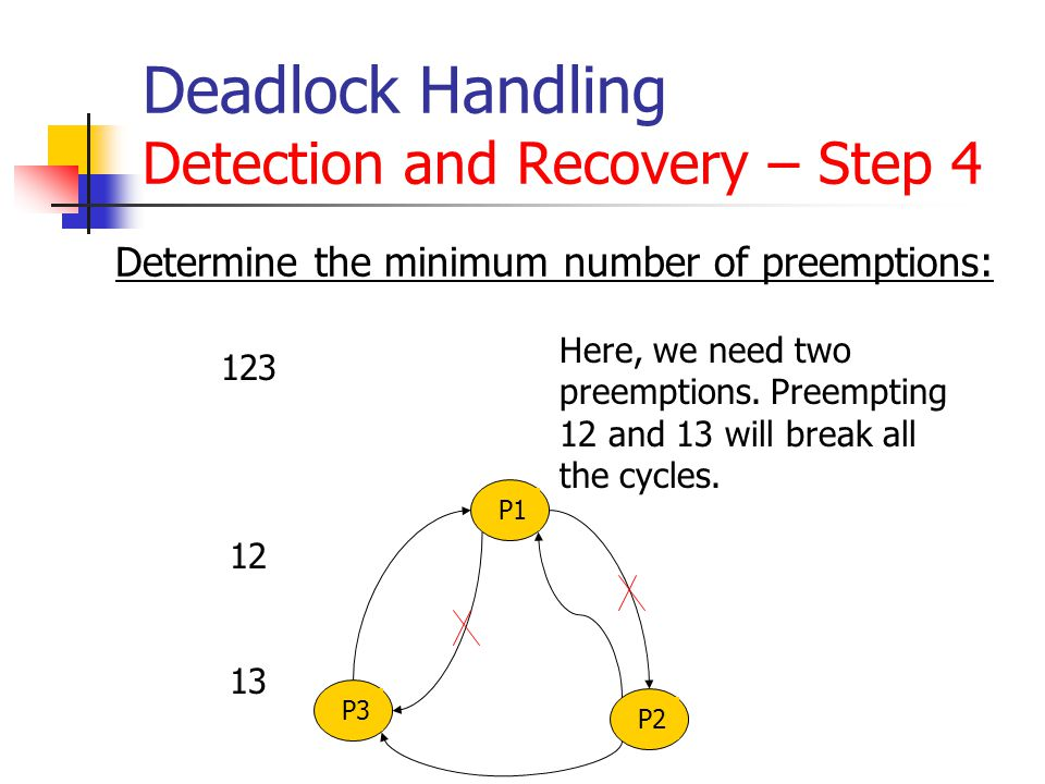Deadlock Handling Detection and Recovery – Step 4 Determine the minimum number of preemptions: 123 12 13 Here, we need two preemptions. Preempting 12
