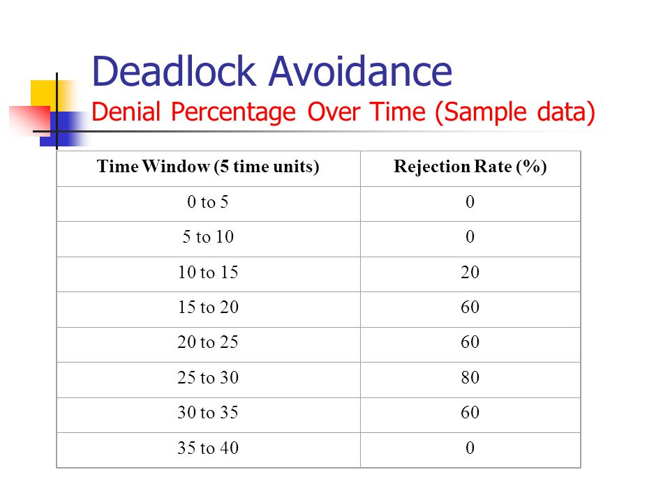 Deadlock Avoidance Denial Percentage Over Time (Sample data) Time Window (5 time units)Rejection Rate (%) 0 to 50 5 to 100 10 to 1520 15 to 2060 20 to 2560 25 to 3080 30 to 3560 35 to 400