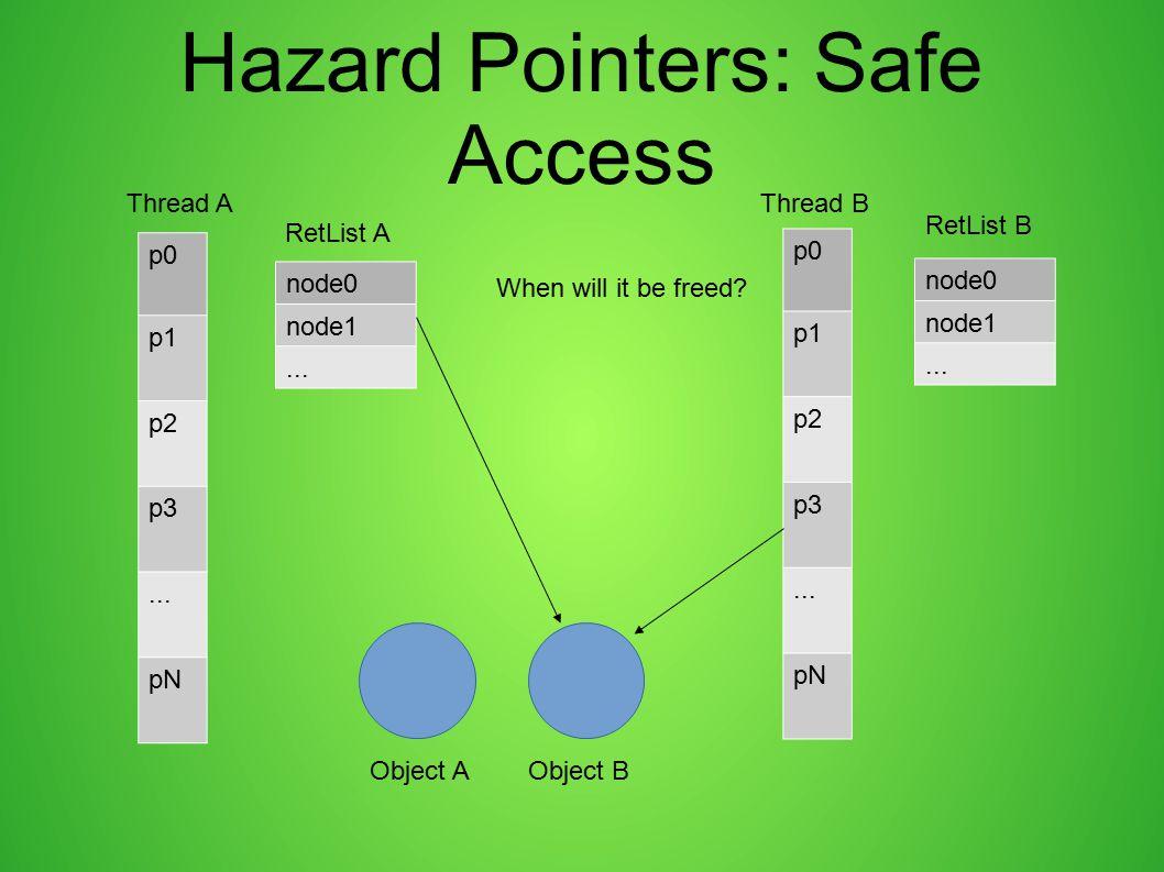 Hazard Pointers: Safe Access p0 p1 p2 p3... pN p0 p1 p2 p3... pN Thread AThread B node0 node1... node0 node1... RetList A RetList B Object AObject B W