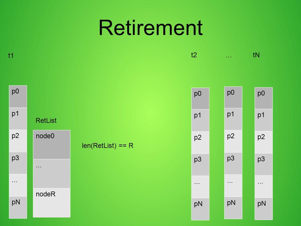 Retirement p0 p1 p2 p3... pN p0 p1 p2 p3... pN node0... nodeR RetList p0 p1 p2 p3... pN p0 p1 p2 p3... pN len(RetList) == R t1 t2 … tN