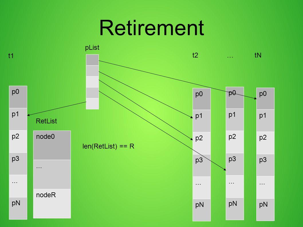 Retirement p0 p1 p2 p3... pN p0 p1 p2 p3... pN node0... nodeR RetList p0 p1 p2 p3... pN p0 p1 p2 p3... pN len(RetList) == R t1 t2 … tN pList