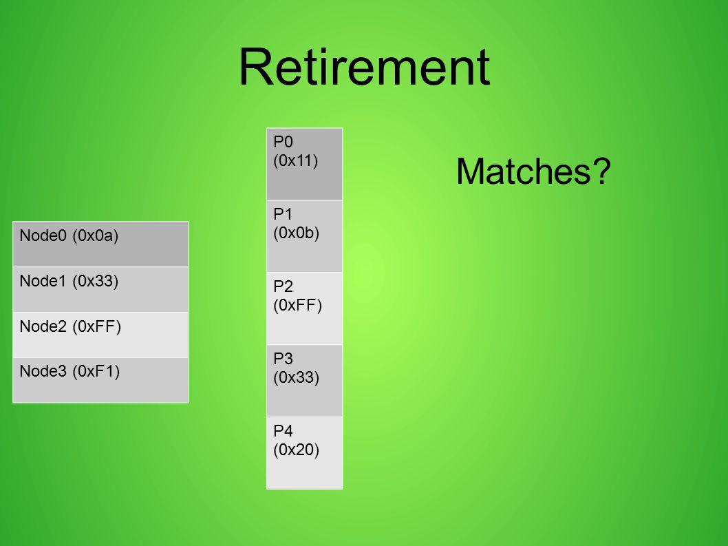 Retirement P0 (0x11) P1 (0x0b) P2 (0xFF) P3 (0x33) P4 (0x20) Node0 (0x0a) Node1 (0x33) Node2 (0xFF) Node3 (0xF1) Matches?