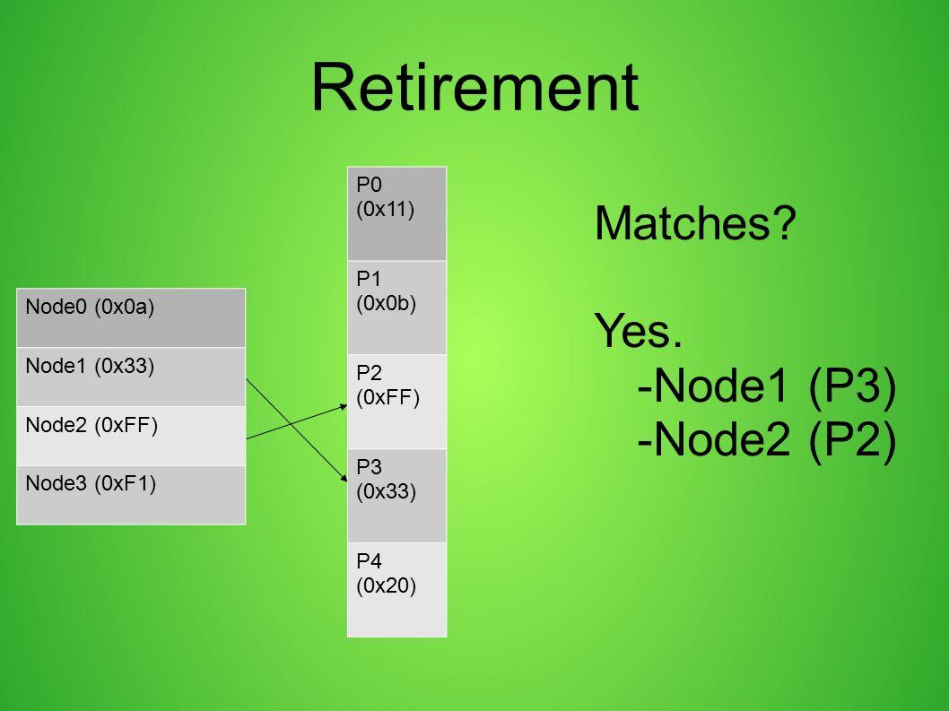 Retirement P0 (0x11) P1 (0x0b) P2 (0xFF) P3 (0x33) P4 (0x20) Node0 (0x0a) Node1 (0x33) Node2 (0xFF) Node3 (0xF1) Matches? Yes. -Node1 (P3) -Node2 (P2)