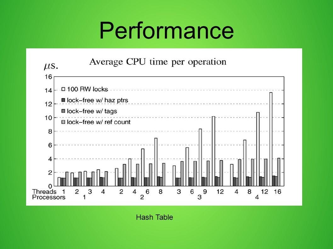 Performance Hash Table