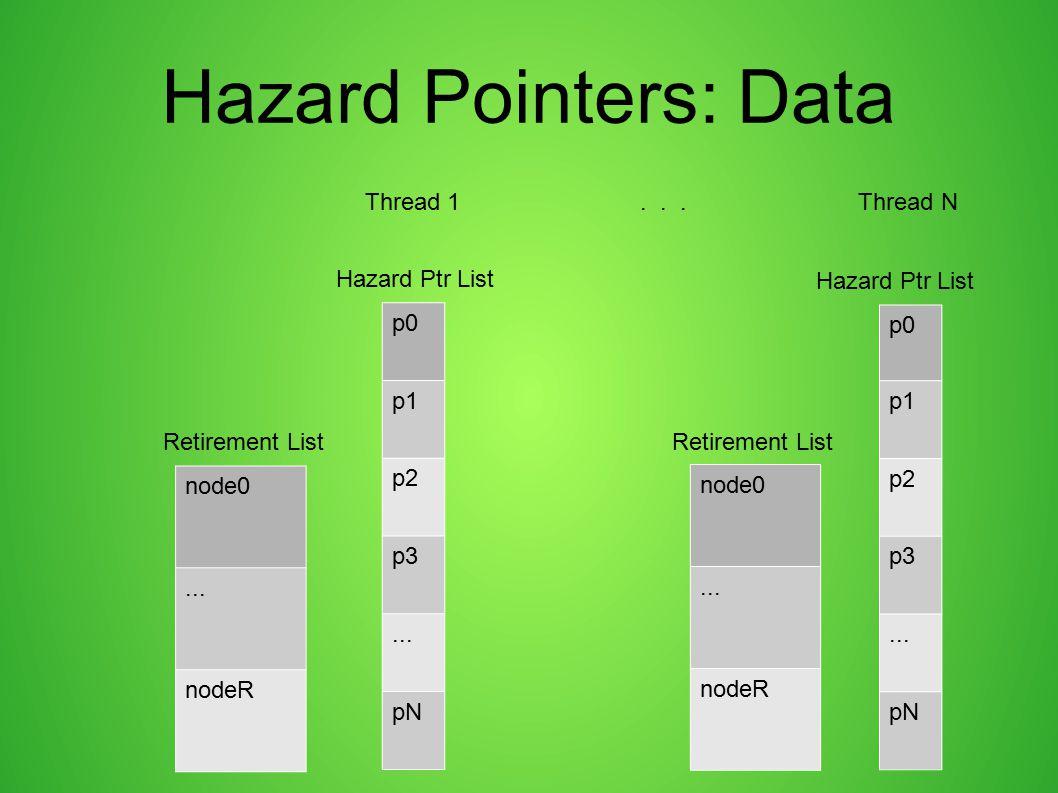 Hazard Pointers: Data p0 p1 p2 p3... pN p0 p1 p2 p3... pN node0... nodeR node0... nodeR Retirement List Hazard Ptr List Thread 1... Thread N