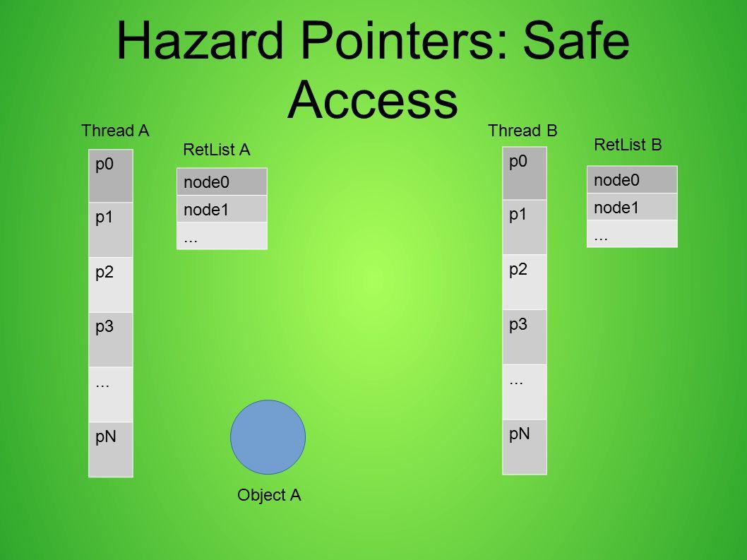 Hazard Pointers: Safe Access p0 p1 p2 p3... pN p0 p1 p2 p3... pN Thread AThread B node0 node1... node0 node1... RetList A RetList B Object A
