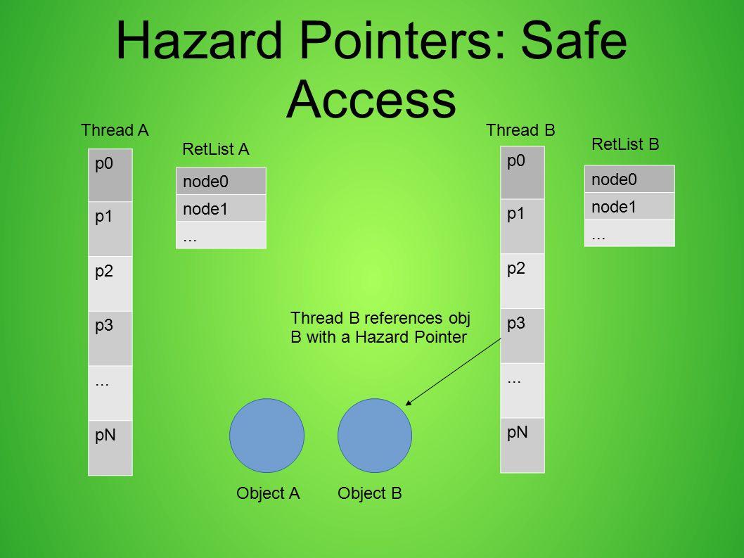 Hazard Pointers: Safe Access p0 p1 p2 p3... pN p0 p1 p2 p3... pN Thread AThread B node0 node1... node0 node1... RetList A RetList B Object AObject B T
