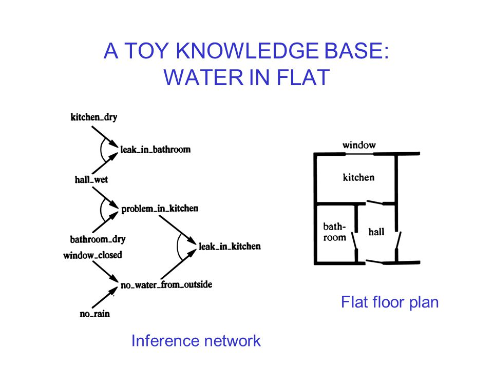 A TOY KNOWLEDGE BASE: WATER IN FLAT Flat floor plan Inference network