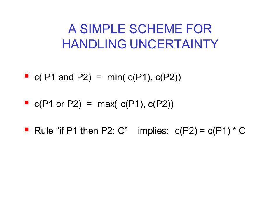 """A SIMPLE SCHEME FOR HANDLING UNCERTAINTY  c( P1 and P2) = min( c(P1), c(P2))  c(P1 or P2) = max( c(P1), c(P2))  Rule """"if P1 then P2: C"""" implies: c("""