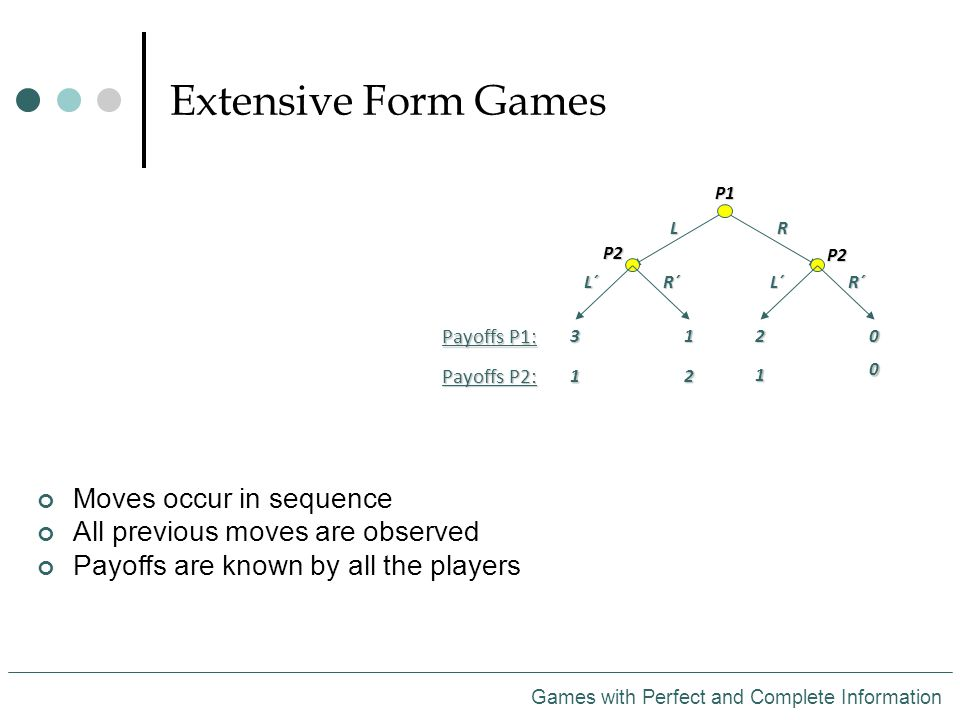 Extensive Form Games Games with Perfect and Complete Information Moves occur in sequence All previous moves are observed Payoffs are known by all the playersP1LR P2 P2 L´R´L´R´ Payoffs P1: Payoffs P2: 3 1 1 2 2 1 0 0