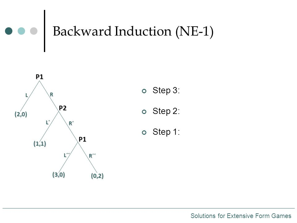 Backward Induction (NE-1) Solutions for Extensive Form Games Step 3: Step 2: Step 1: P1 L R (2,0) (1,1) L´ R´ L´´ R´´ (3,0) (0,2) P2 P1