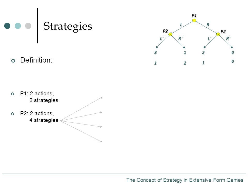 Strategies The Concept of Strategy in Extensive Form Games Definition: P1: 2 actions, 2 strategies P2: 2 actions, 4 strategiesP1LR P2 P2 L´R´L´R´ 3 1 1 2 2 1 0 0