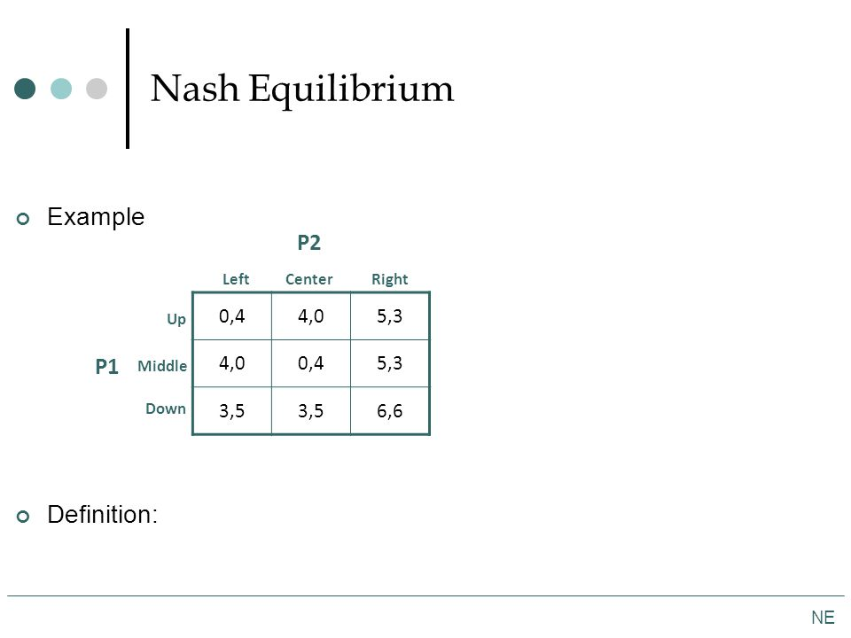 Nash Equilibrium NE Example Definition: P2 P1 LeftCenter Up 0,44,05,3 4,00,45,3 3,5 6,6 Right Middle Down