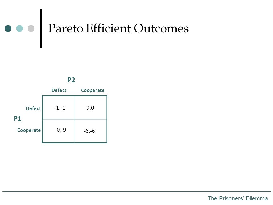 Pareto Efficient Outcomes The Prisoners' Dilemma P2 P1 DefectCooperate Defect Cooperate -1,-1-9,0 0,-9 -6,-6