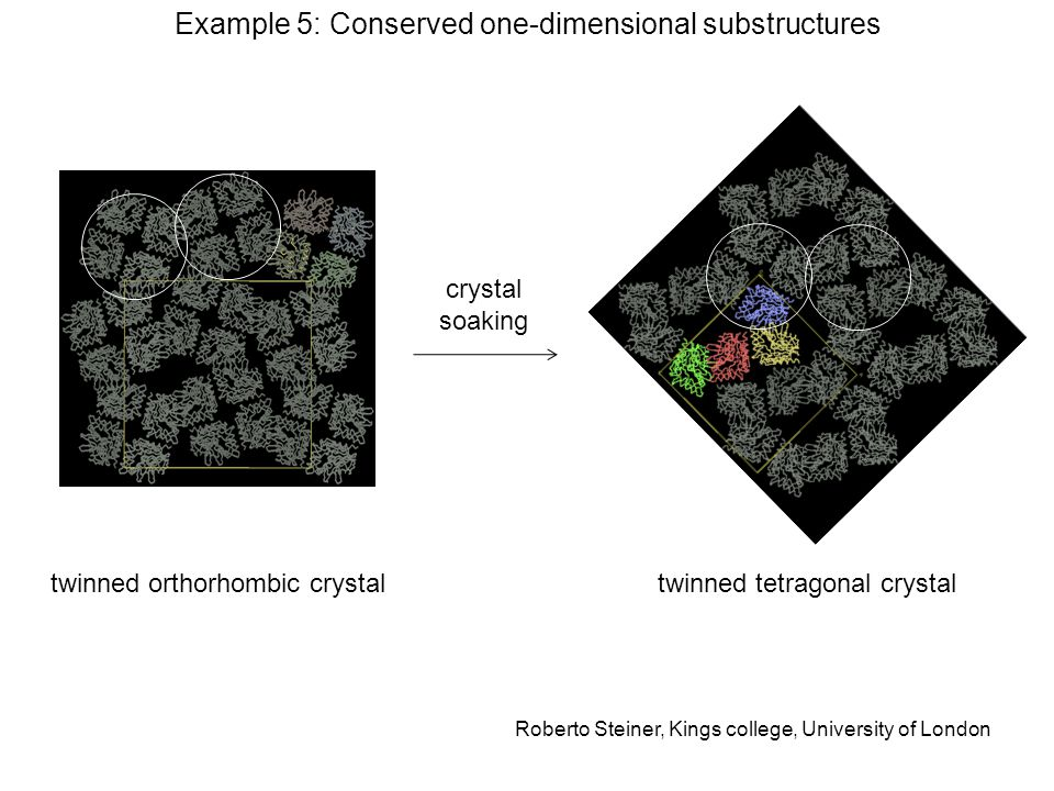 crystal soaking twinned orthorhombic crystaltwinned tetragonal crystal Example 5: Conserved one-dimensional substructures Roberto Steiner, Kings college, University of London