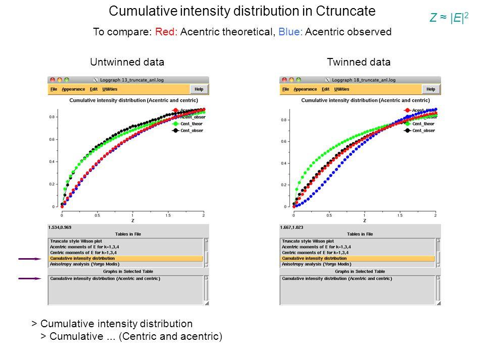 Cumulative intensity distribution in Ctruncate To compare: Red: Acentric theoretical, Blue: Acentric observed Z ≈ |E| 2 > Cumulative intensity distribution > Cumulative...