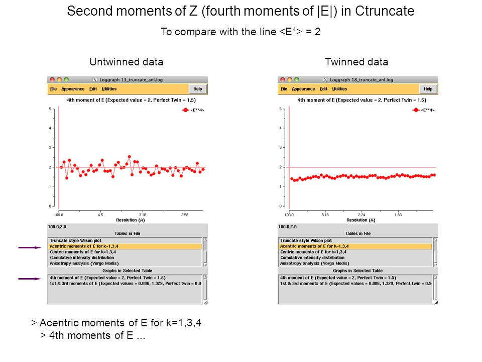 Second moments of Z (fourth moments of |E|) in Ctruncate To compare with the line = 2 Untwinned dataTwinned data > Acentric moments of E for k=1,3,4 >