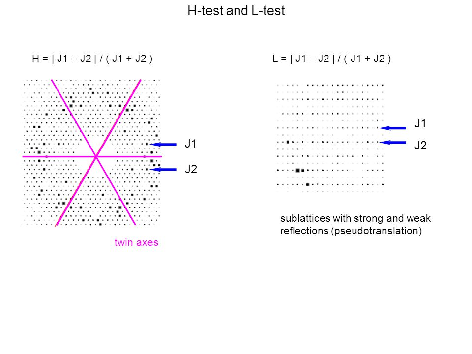 H-test and L-test J1 J2 J1 J2 H = | J1 – J2 | / ( J1 + J2 )L = | J1 – J2 | / ( J1 + J2 ) twin axes sublattices with strong and weak reflections (pseudotranslation)