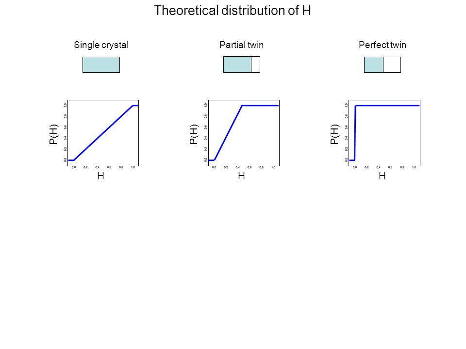 Theoretical distribution of H Single crystal H P(H) Partial twin H P(H) Perfect twin H P(H)