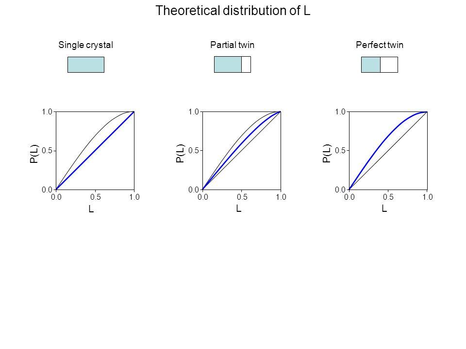 0.00.51.0 0.0 0.5 1.0 L P(L) Theoretical distribution of L Partial twin P(L) 0.00.51.0 0.0 0.5 1.0 L Single crystal L 0.00.51.0 0.0 0.5 1.0 P(L) Perfect twin