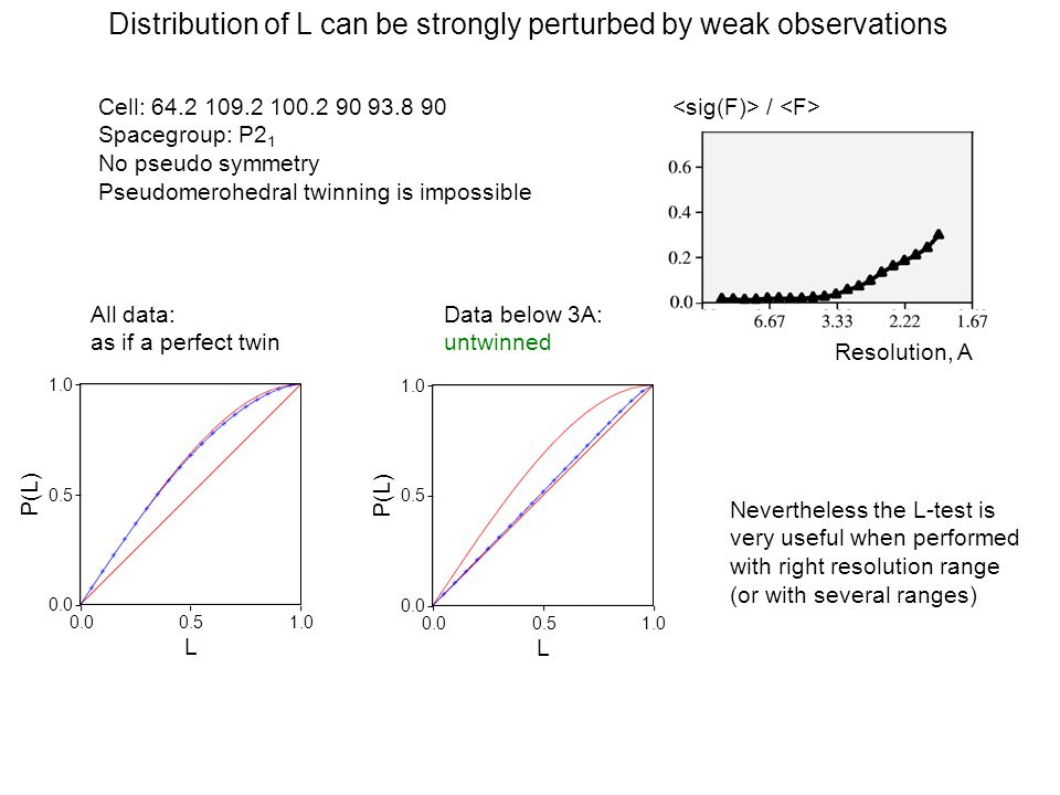 Distribution of L can be strongly perturbed by weak observations Resolution, A / 0.00.51.0 0.0 0.5 1.0 P(L) L All data: as if a perfect twin 0.00.51.0 0.0 0.5 1.0 P(L) L Data below 3A: untwinned Cell: 64.2 109.2 100.2 90 93.8 90 Spacegroup: P2 1 No pseudo symmetry Pseudomerohedral twinning is impossible Nevertheless the L-test is very useful when performed with right resolution range (or with several ranges)