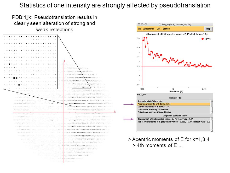 > Acentric moments of E for k=1,3,4 > 4th moments of E... Statistics of one intensity are strongly affected by pseudotranslation PDB:1jjk: Pseudotrans
