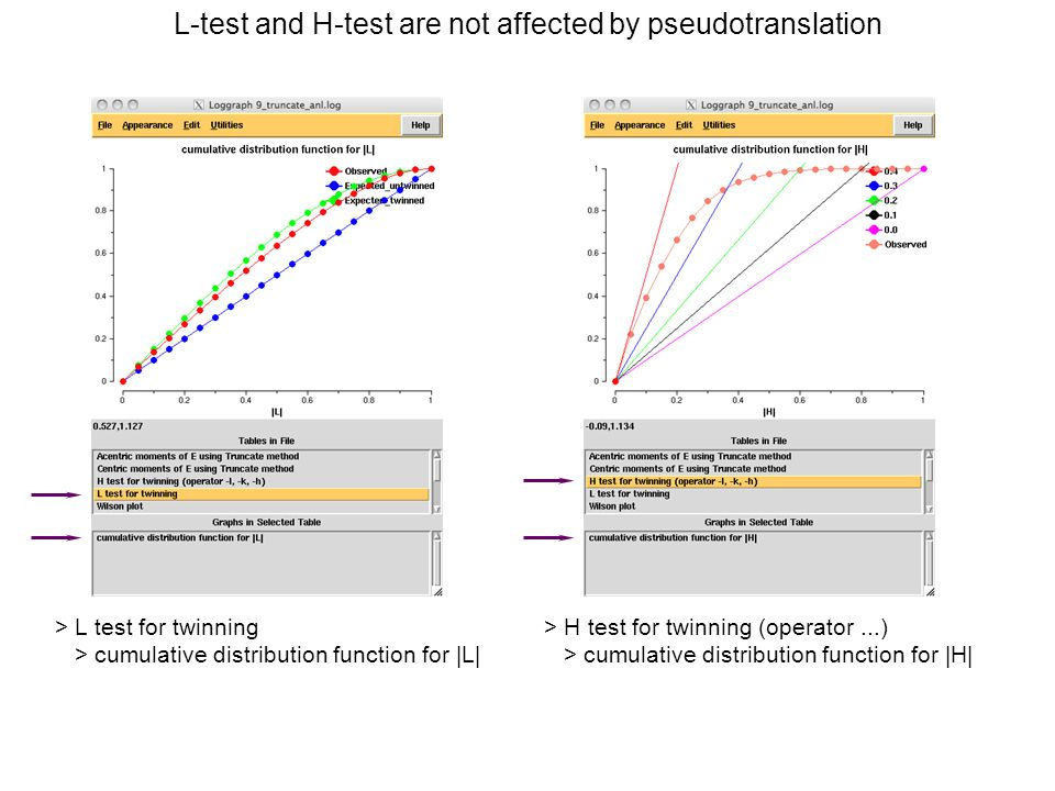 L-test and H-test are not affected by pseudotranslation > H test for twinning (operator...) > cumulative distribution function for |H| > L test for twinning > cumulative distribution function for |L|