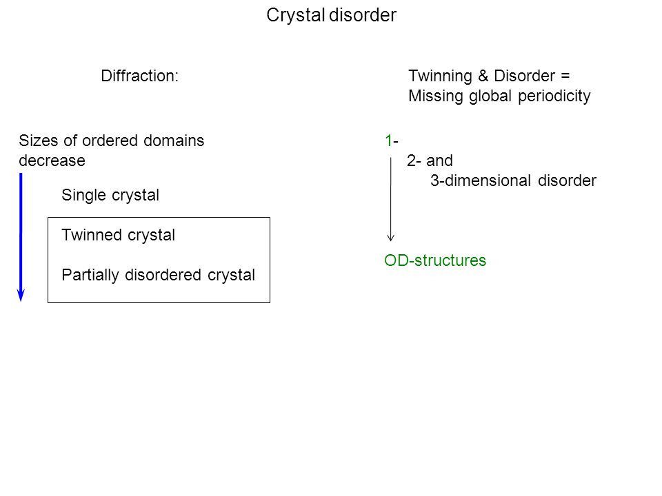 Crystal disorder Single crystal Twinned crystal Partially disordered crystal Sizes of ordered domains decrease 1- 2- and 3-dimensional disorder OD-structures Diffraction:Twinning & Disorder = Missing global periodicity