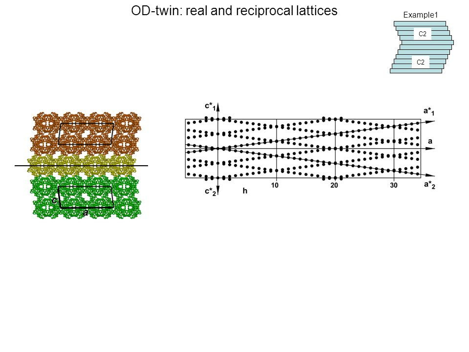 a c C2 OD-twin: real and reciprocal lattices Example1