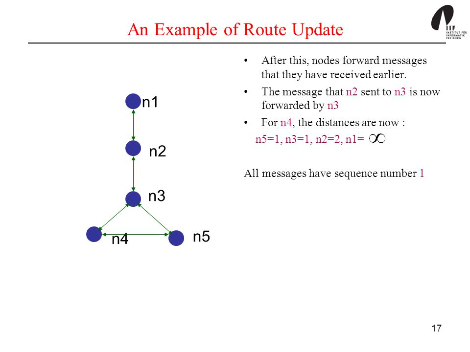 17 An Example of Route Update After this, nodes forward messages that they have received earlier. The message that n2 sent to n3 is now forwarded by n
