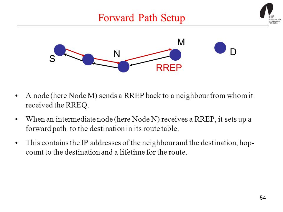 54 Forward Path Setup A node (here Node M) sends a RREP back to a neighbour from whom it received the RREQ. When an intermediate node (here Node N) re