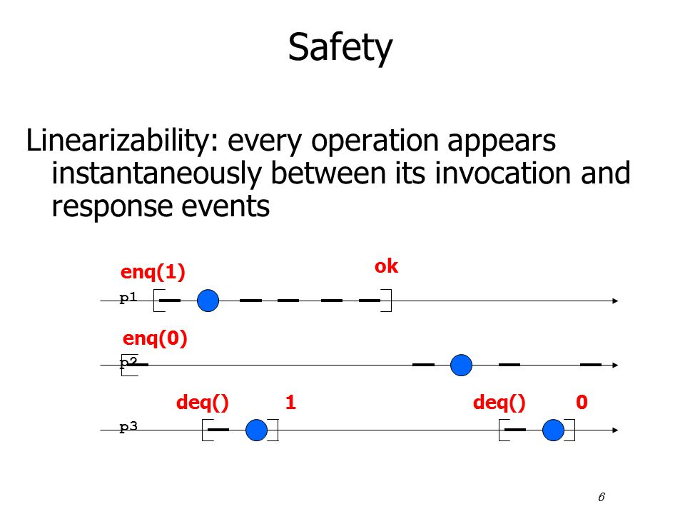 6 Safety Linearizability: every operation appears instantaneously between its invocation and response events p1 p2 p3 enq(1) ok deq()01 enq(0)
