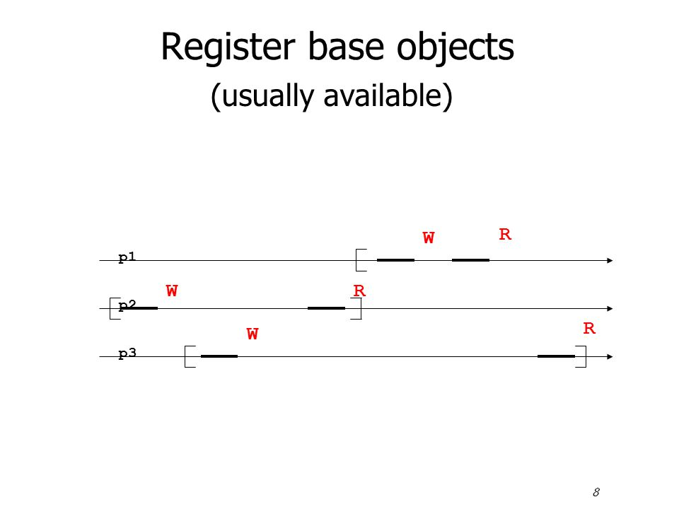 8 Register base objects (usually available) p1 p2 p3 W W R W R R