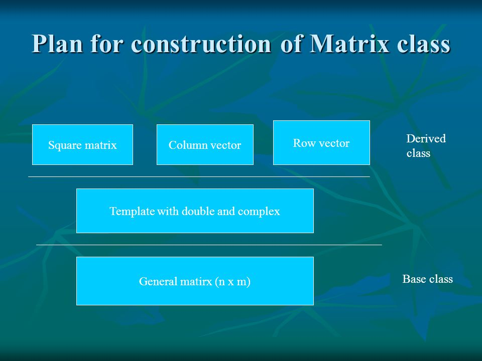 Plan for construction of Matrix class General matirx (n x m) Template with double and complex Square matrixColumn vector Row vector Base class Derived