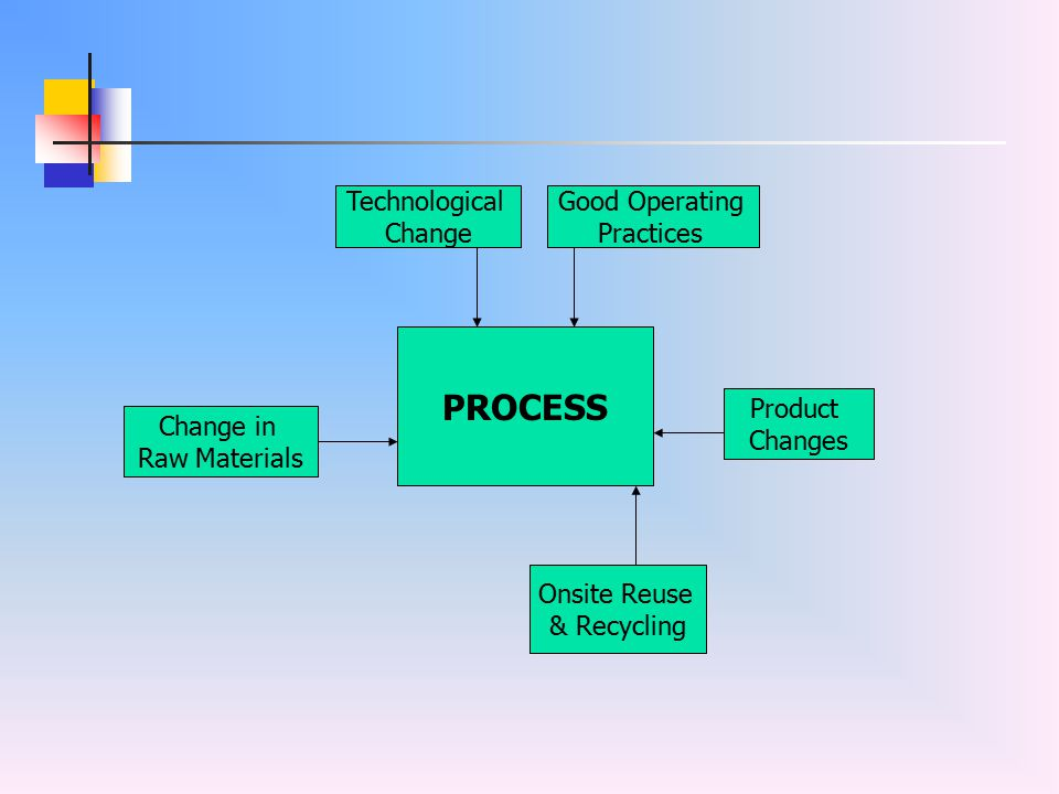 PROCESS Technological Change Good Operating Practices Product Changes Change in Raw Materials Onsite Reuse & Recycling