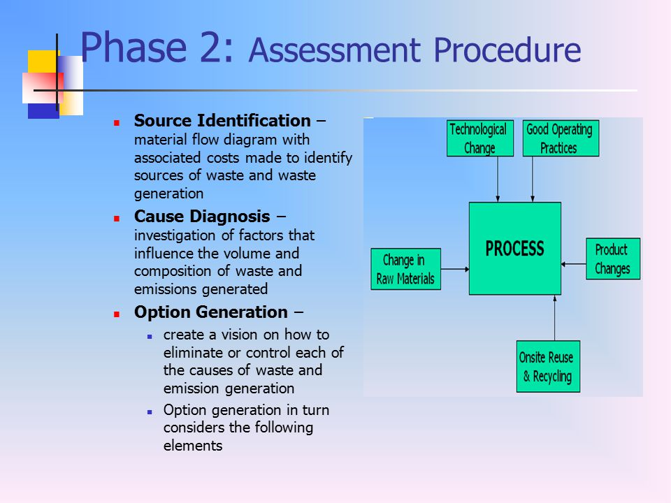 Phase 2: Assessment Procedure Source Identification – material flow diagram with associated costs made to identify sources of waste and waste generati