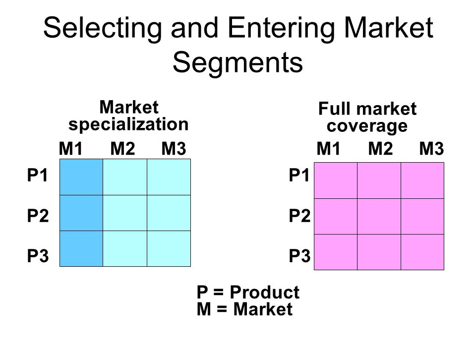 Selecting and Entering Market Segments P = Product M = Market Market specialization P1 P2 P3 M1 M2 M3 Full market coverage M1 M2 M3 P1 P2 P3
