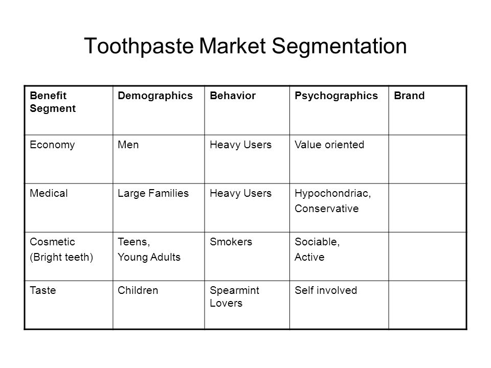 Toothpaste Market Segmentation Benefit Segment DemographicsBehaviorPsychographicsBrand EconomyMenHeavy UsersValue oriented MedicalLarge FamiliesHeavy UsersHypochondriac, Conservative Cosmetic (Bright teeth) Teens, Young Adults SmokersSociable, Active TasteChildrenSpearmint Lovers Self involved