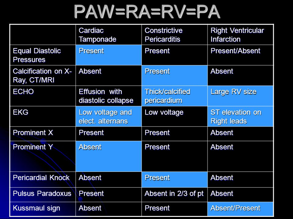 PAW=RA=RV=PA Cardiac Tamponade Constrictive Pericarditis Right Ventricular Infarction Equal Diastolic Pressures PresentPresentPresent/Absent Calcification on X- Ray, CT/MRI AbsentPresentAbsent ECHO Effusion with diastolic collapse Thick/calcified pericardium Large RV size EKG Low voltage and elect.