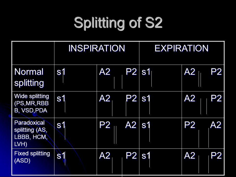 Splitting of S2 INSPIRATIONEXPIRATION Normal splitting s1 A2 P2 s1 Wide splitting (PS,MR,RBB B, VSD,PDA s1 A2 P2 s1 Paradoxical splitting (AS, LBBB, HCM, LVH) s1 P2 A2 s1 Fixed splitting (ASD) s1 A2 P2 s1