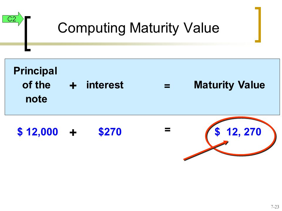 Computing Maturity Value C2 Principal of the note + interest = Maturity Value $ 12,000 + $270 = $ 12, 270 7-23