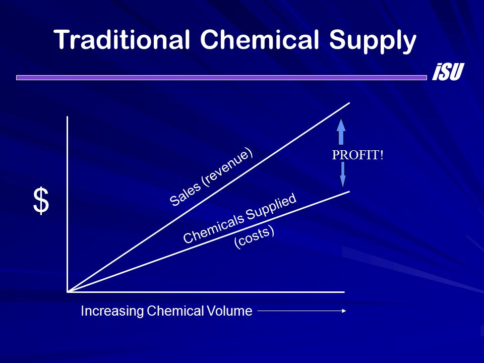 Traditional Chemical Supply Sales (revenue) Chemicals Supplied (costs) PROFIT! Increasing Chemical Volume $ iSU
