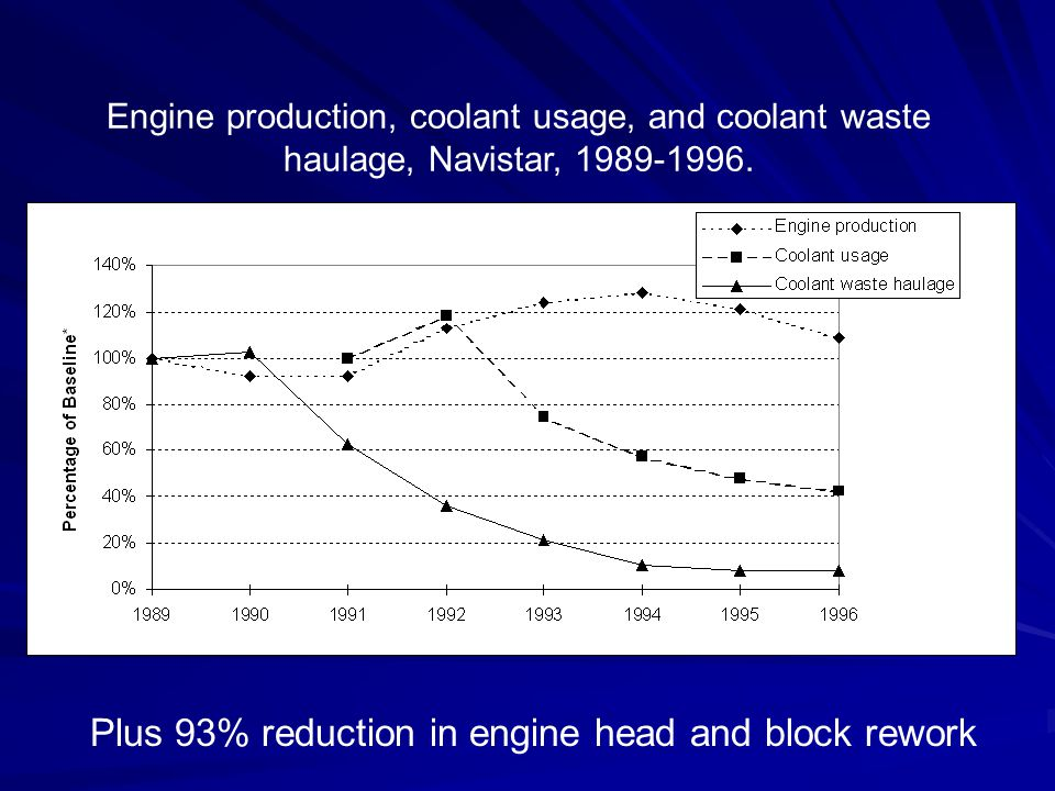 Engine production, coolant usage, and coolant waste haulage, Navistar, 1989-1996. Plus 93% reduction in engine head and block rework