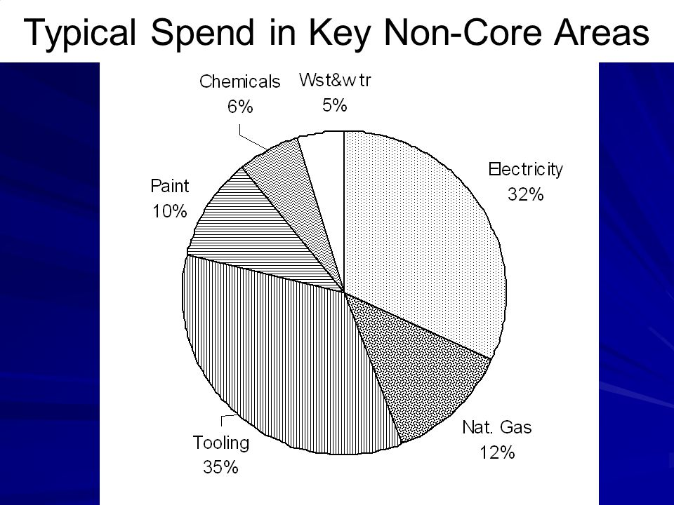 Typical Spend in Key Non-Core Areas